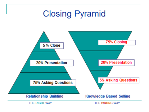 The closing pyramid concept. Learn how to qualify your prospect and make closing an insurance sale easier by using this format.. Click this picture to go to the closing pyramid mini-training article.